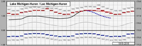 Lake Huron Water Levels - CHS - July 2019